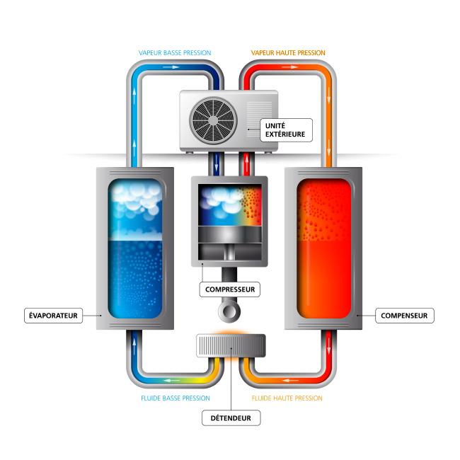 Etudes compl tes equideus motor for Pompe a chaleur